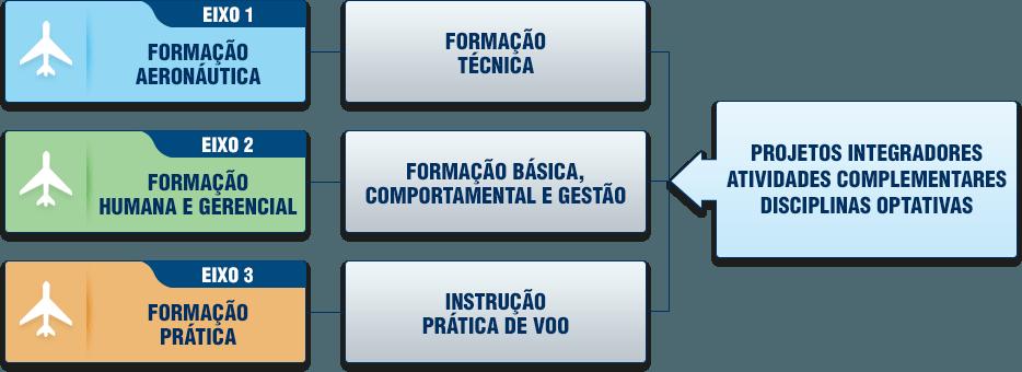 curso ciências aeronáuticas aero td ead